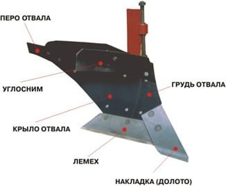 "Plow body with semi-screw blade ""PLP-01.000"" (PLD-06.000)"